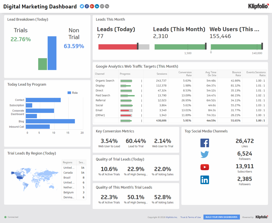 Digital Marketing Dashboard Example